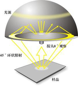 环形照明.png